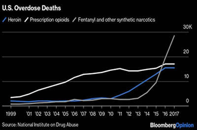 Chart showing U.S. deaths from heroin overdoses from 1999 to 2017