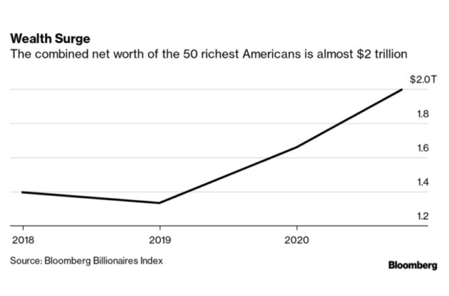 Graph showing how the combined assets of the 50 wealthiest Americans has grown since 2018